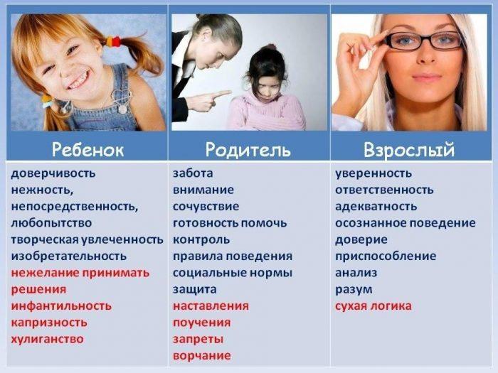 я-состояние: ребенок-родитель-взрослый